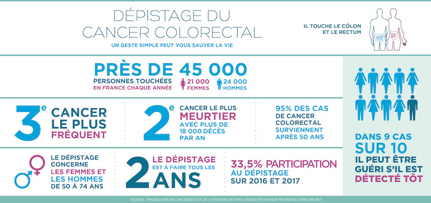 Infographie cancer colorectal